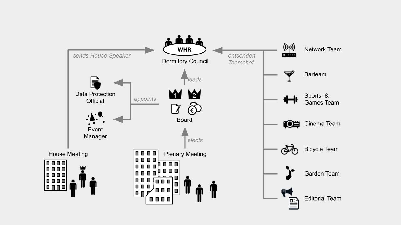 Struktorgram Vereinsstruktur
